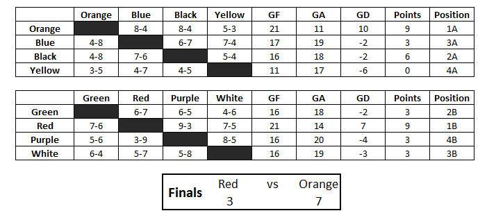 Brunei Ultimate Topi Cuti scores