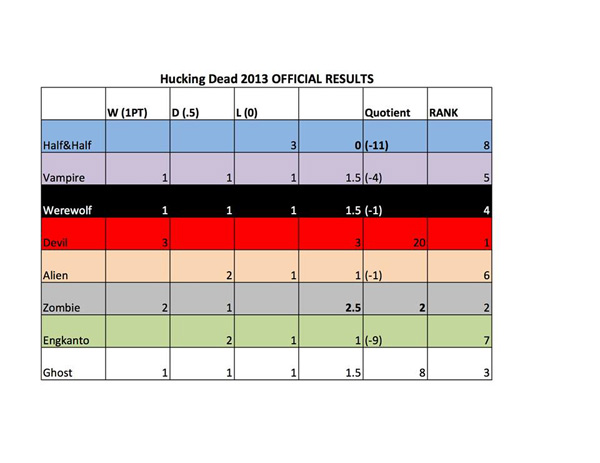 Hucking Dead Ultimate Tournament results
