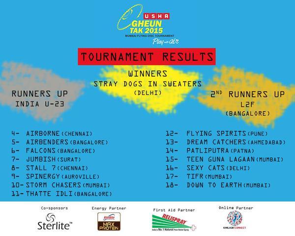 Gheun Tak 2015 Results